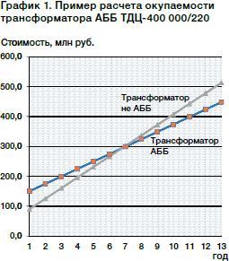 Пример расчета окупаемости трансформатора ABB