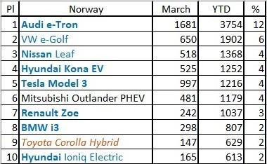 Популярность автомобилей в Норвегии 2020