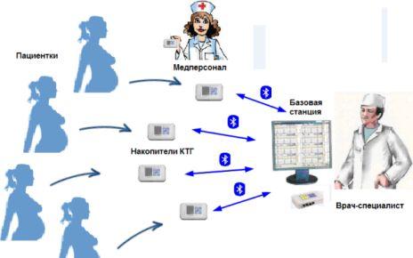 Удаленный мониторинг беременности